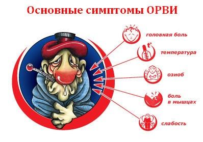 simptomy-orvi1