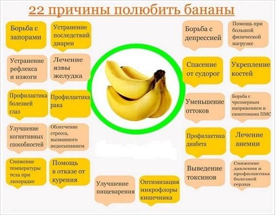 Банановая диета сколько бананов в день можно